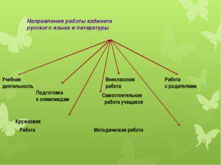 Направления работы кабинета русского языка и литературы Кружковая Работа Мето