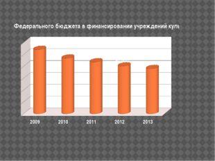 в 2009 году составил 108,3 млрд. рублей, на 2010 год - 93,7 млрд. рублей, в