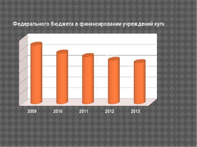в 2009 году составил 108,3 млрд. рублей, на 2010 год - 93,7 млрд. рублей, в...