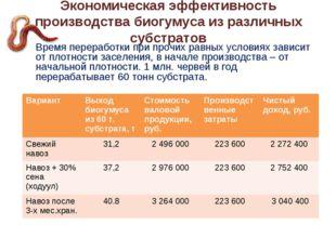 Экономическая эффективность производства биогумуса из различных субстратов В