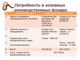 Потребность в основных производственных фондах. №Основные фондыНеобходимо в