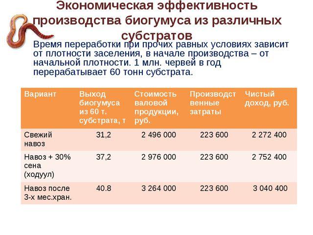 Экономическая эффективность производства биогумуса из различных субстратов В...