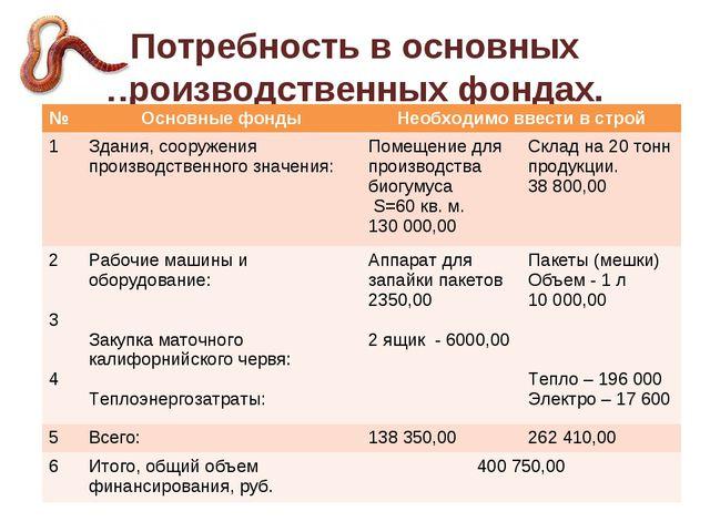 Потребность в основных производственных фондах. №Основные фондыНеобходимо в...