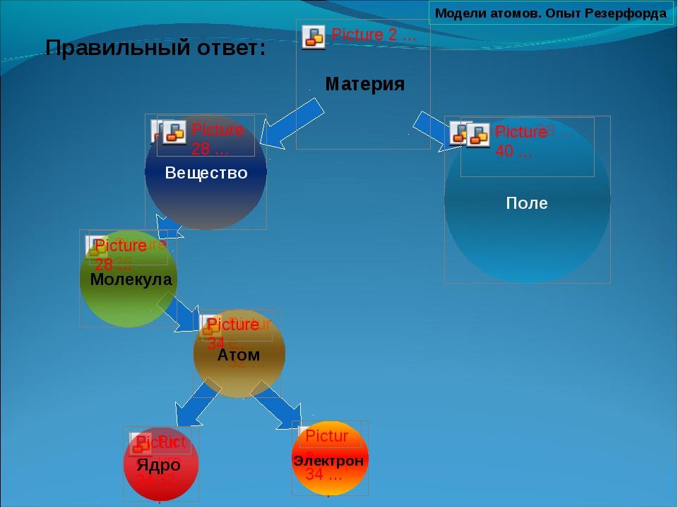Модели атомов. Опыт Резерфорда Правильный ответ: Молекула Электрон Атом Вещес...