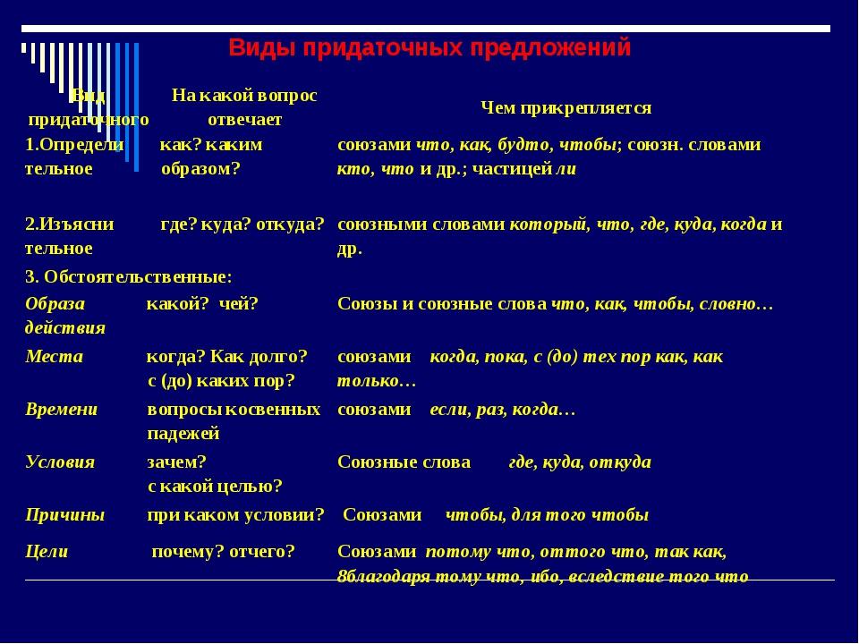 Виды придаточных предложений Вид придаточногоНа какой вопрос отвечаетЧем пр...