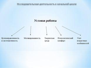 Условия работы Целенаправленность и систематичность МотивированностьТ