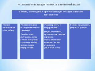 Умения, необходимые при организации исследовательской деятельности Умение орг