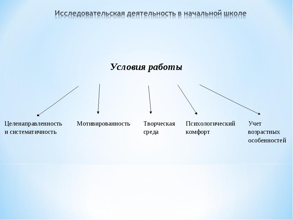 Условия работы Целенаправленность и систематичность МотивированностьТ...