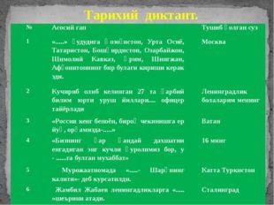 Тарихий диктант. № Асосий гап Тушиб қолгансуз 1 «.....» ҳудудига Қозоғистон,У