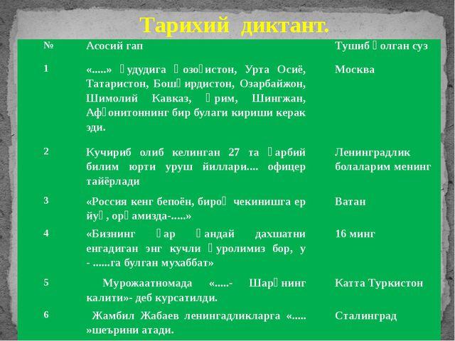 Тарихий диктант. № Асосий гап Тушиб қолгансуз 1 «.....» ҳудудига Қозоғистон,У...