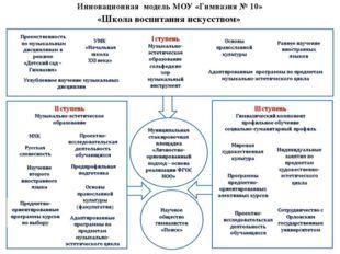 Инновационная модель МОУ «Гимназия № 10» «Школа воспитания искусством»