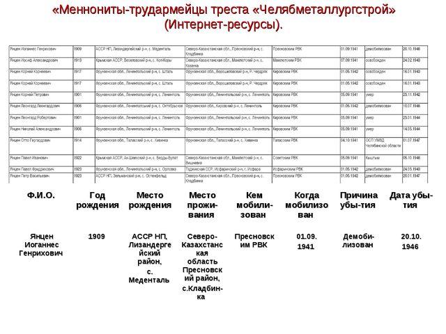 «Меннониты-трудармейцы треста «Челябметаллургстрой» (Интернет-ресурсы). Ф.И.О...