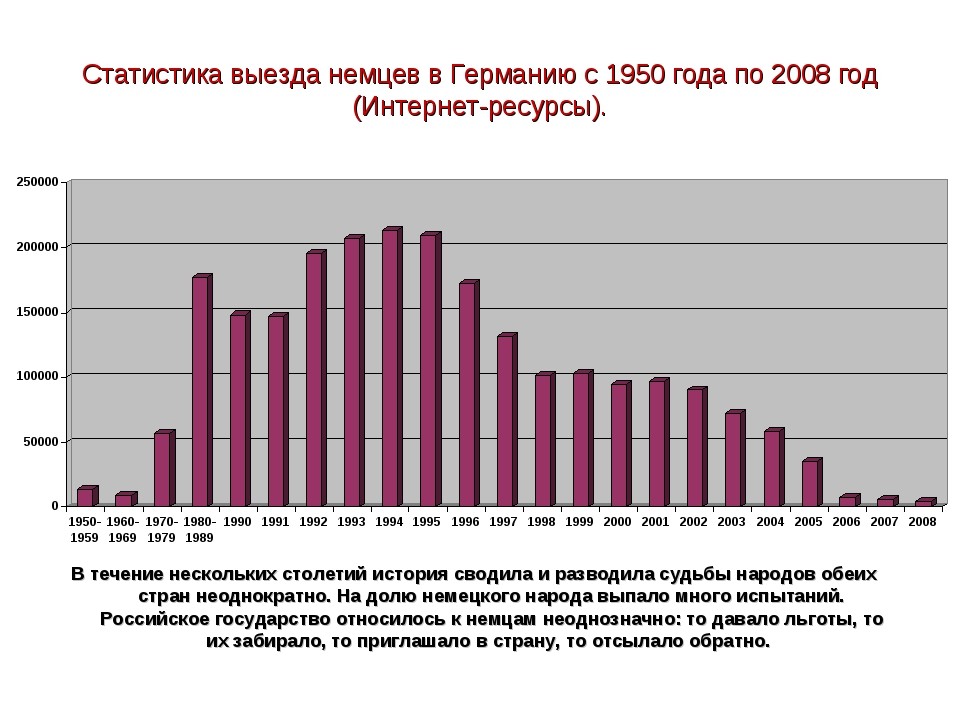 Статистика выезда немцев в Германию с 1950 года по 2008 год (Интернет-ресурсы...