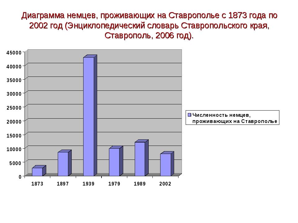 Диаграмма немцев, проживающих на Ставрополье с 1873 года по 2002 год (Энцикло...