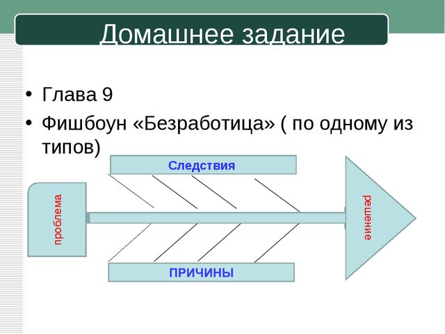 Домашнее задание Глава 9 Фишбоун «Безработица» ( по одному из типов) проблема...