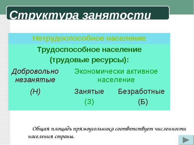 Структура занятости Общая площадь прямоугольника соответствует численности на...
