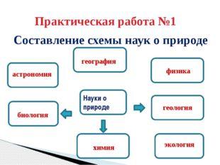 Практическая работа №1 Составление схемы наук о природе Науки о природе геогр