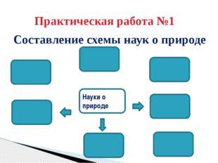 Практическая работа №1 Составление схемы наук о природе Науки о природе