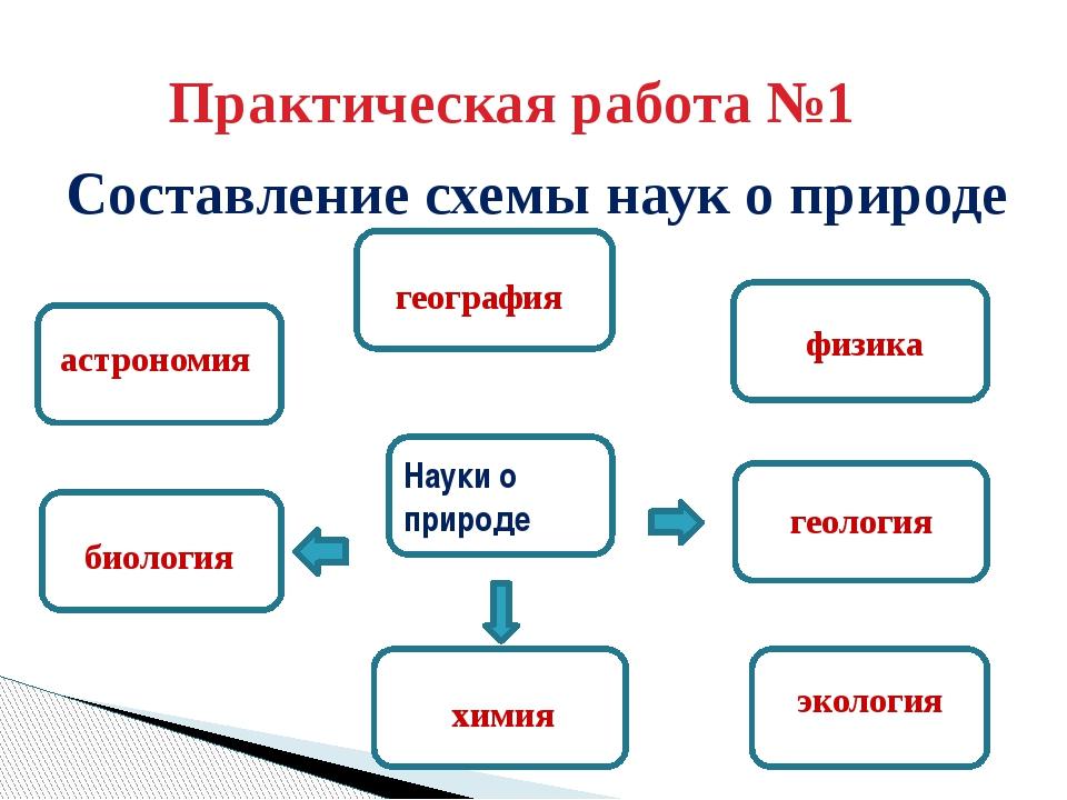 Наука о природе 5 класс география схемы.