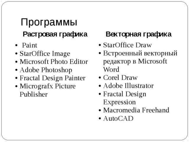 Программы Растровая графика Векторная графика Paint StarOfficeImage Microsoft...