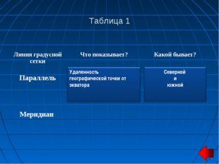 Таблица 1 Линия градусной сеткиЧто показывает?Какой бывает? Параллель Ме
