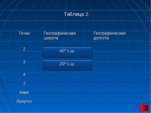 Таблица 2. ТочкиГеографическая широтаГеографическая долгота 2 3 4 1