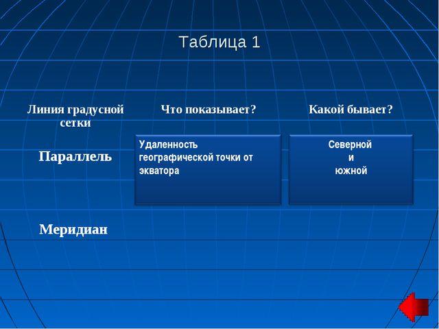 Таблица 1 Линия градусной сеткиЧто показывает?Какой бывает? Параллель Ме...
