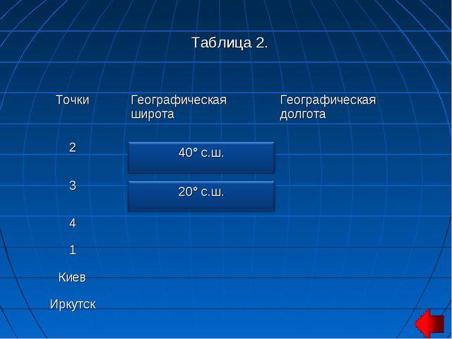 Таблица 2. ТочкиГеографическая широтаГеографическая долгота 2 3 4 1...