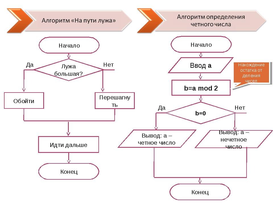 Что такое алгоритм elhow