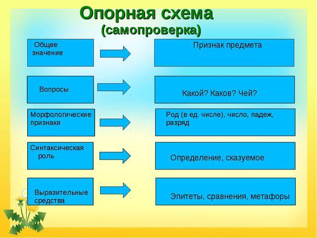 Опорная схема (самопроверка) Признак предмета Общее значение Вопросы Морфоло...