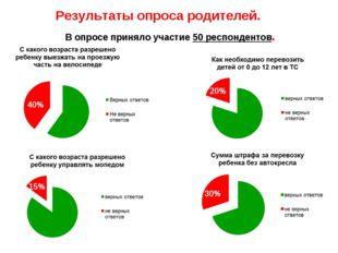 Результаты опроса родителей. В опросе приняло участие 50 респондентов. 40% 20