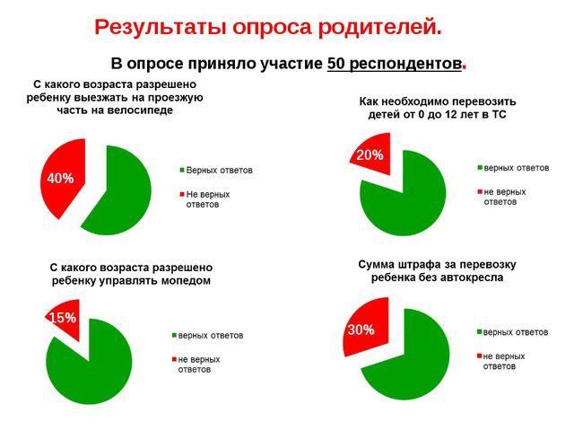 Результаты опроса родителей. В опросе приняло участие 50 респондентов. 40% 20...