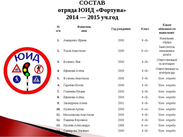 СОСТАВ отряда ЮИД «Фортуна» 2014 — 2015 уч.год № п/пФамилия, имяГод рождени...