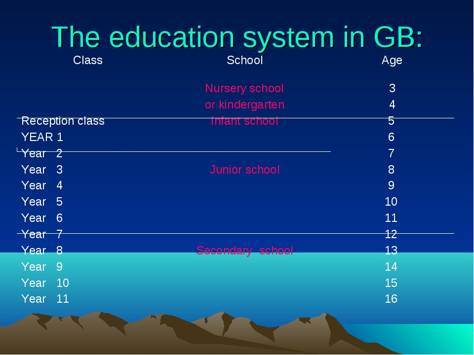 The education system in GB: