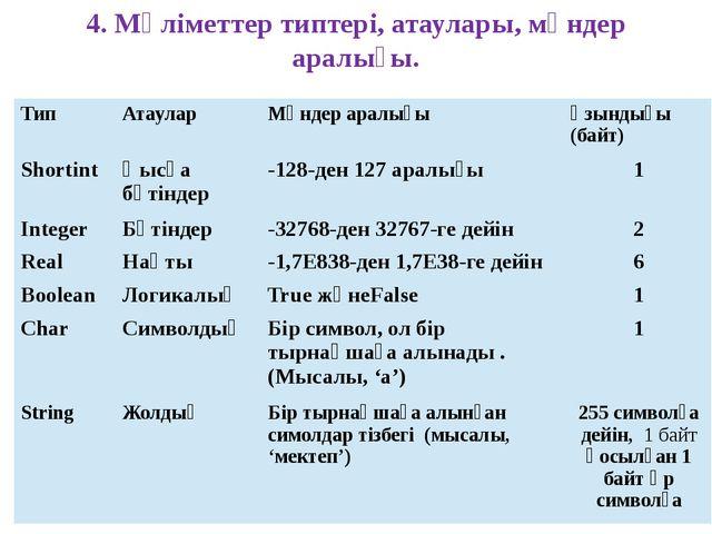 4. Мәліметтер типтері, атаулары, мәндер аралығы. Тип Атаулар Мәндер аралығы Ұ...