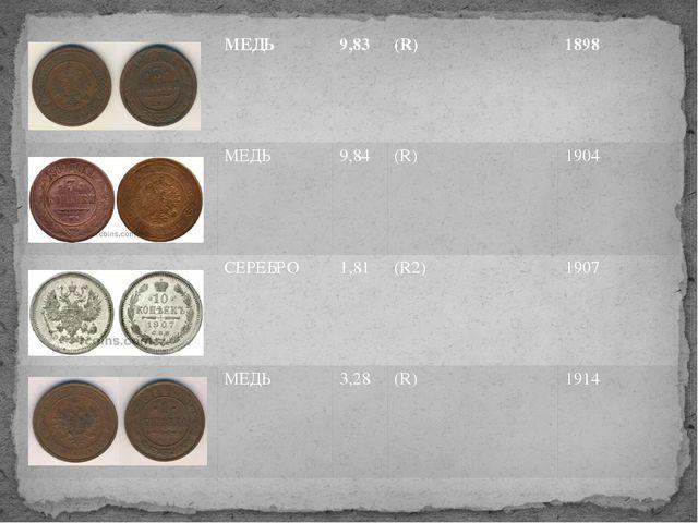 МЕДЬ 9,83 (R) 1898 МЕДЬ 9,84 (R) 1904 СЕРЕБРО 1,81 (R2) 1907 МЕДЬ 3,28 (R) 1...