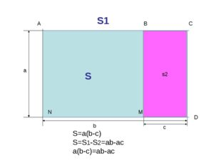 A C а b c S=a(b-c) S=S1-S2=ab-ac a(b-c)=ab-ac B D M N S1 S S2 s2