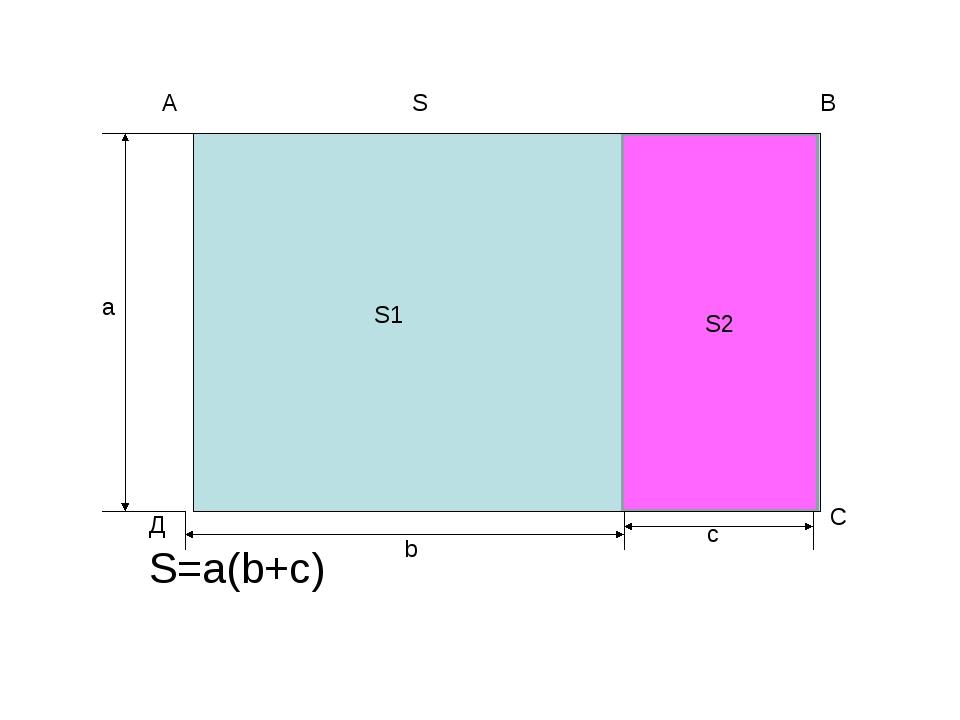 S=a(b+c) S2 A В С Д а b c S1 S S2