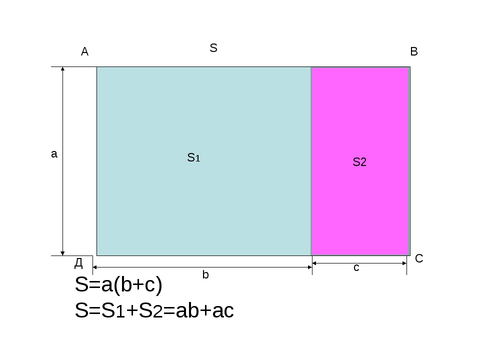 S=a(b+c) S=S1+S2=ab+ac S2 A В С Д а b c S1 S S2