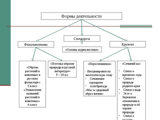 Факультативы Кружки «Образы растений и животных в русском фольклоре» 5 класс...