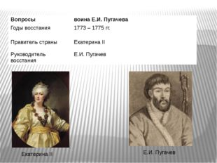 Екатерина II Е.И. Пугачев Вопросы воина Е.И. Пугачева Годывосстания 1773– 177