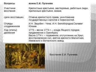 Восстание Е.И. Пугачева Вопросы воина Е.И. Пугачева Участники восстания Крепо