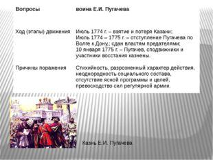 Казнь Е.И. Пугачева Вопросы воина Е.И. Пугачева Ход (этапы) движения Июль 177