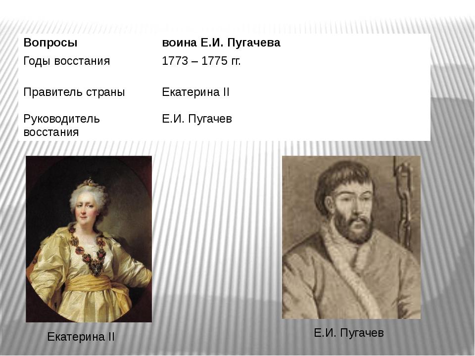 Екатерина II Е.И. Пугачев Вопросы воина Е.И. Пугачева Годывосстания 1773– 177...