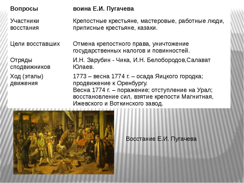 Восстание Е.И. Пугачева Вопросы воина Е.И. Пугачева Участники восстания Крепо...