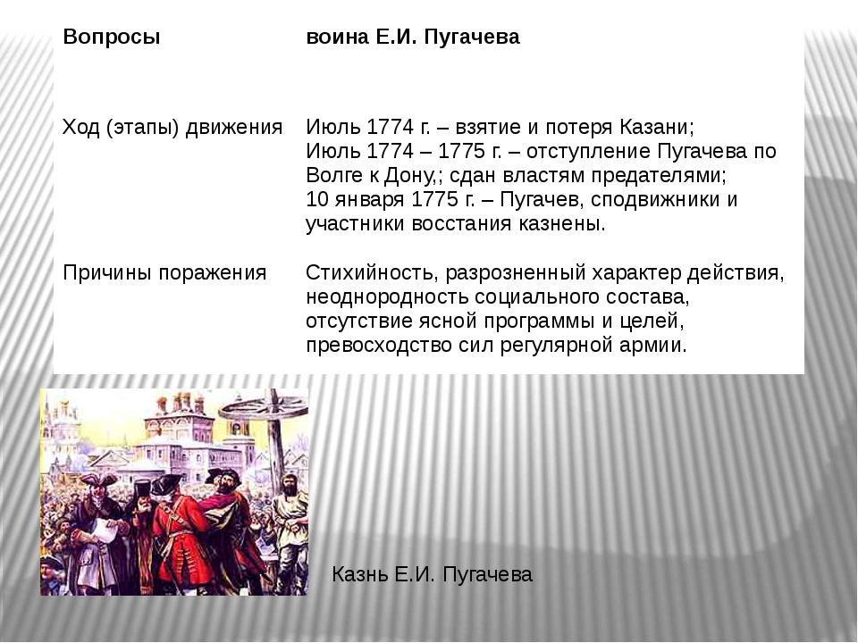 Казнь Е.И. Пугачева Вопросы воина Е.И. Пугачева Ход (этапы) движения Июль 177...