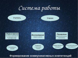 Система работы Учитель Ученик Образование Система требований по возрастным сп