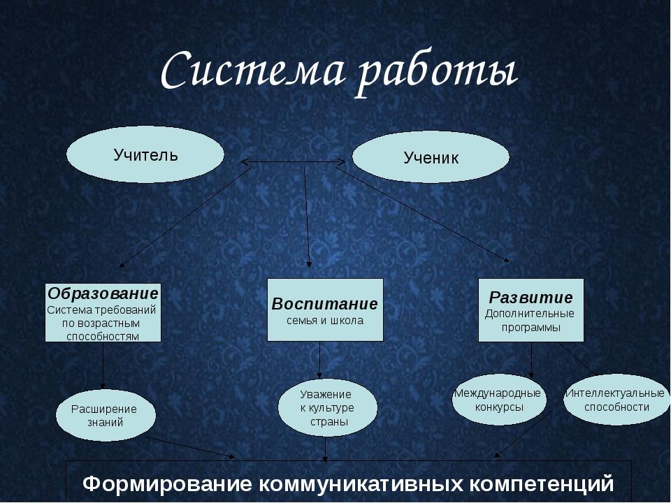 Система работы Учитель Ученик Образование Система требований по возрастным сп...