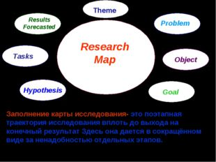 Research Map Problem Object Goal Hypothesis Tasks Results Forecasted Заполнен