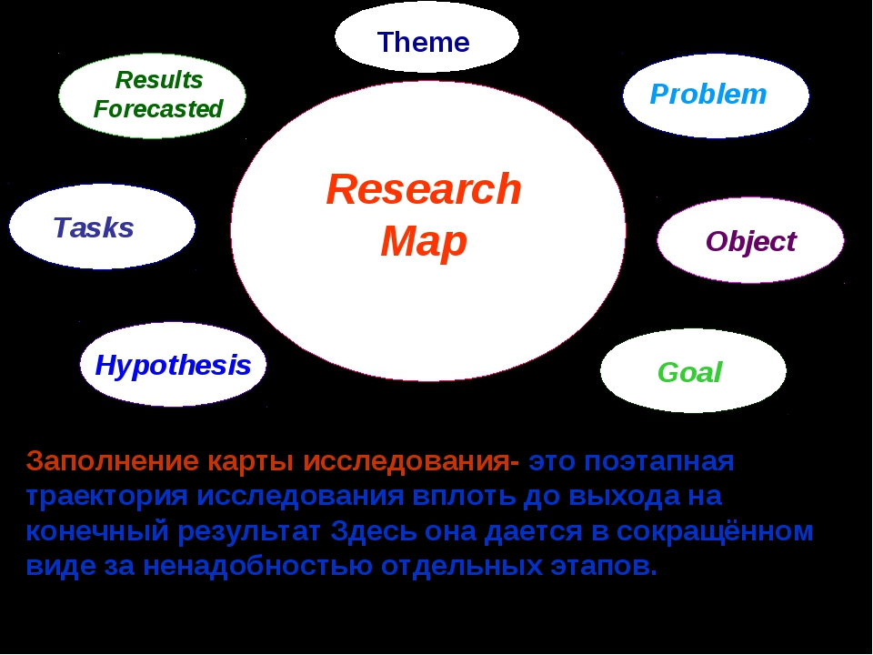 Research Map Problem Object Goal Hypothesis Tasks Results Forecasted Заполнен...